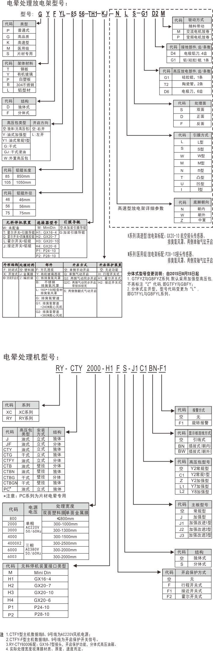 配套放电架参数: 规格型号 处理宽度(mm) 外形尺寸(mm) gbf-6556b 30